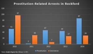 Prostitutes Rockford